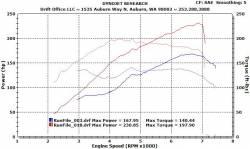 AVO Turboworld - AVO Turboworld Stage 1 Turbo Kit:  Scion FR-S 2013-2016; Toyota 86 2017-2018; Subaru BRZ 2013-2018 - Image 3